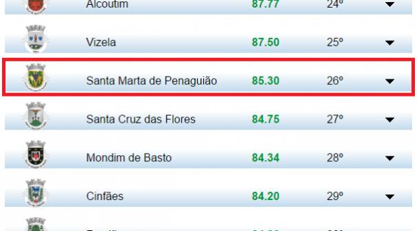 Entre 2014 e 2016 Santa Marta de Penaguião sobe 200 lugares no ITM
