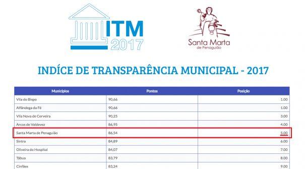 Santa Marta de Penaguião está no 5º lugar no Índice de Transparência Municipal 2017