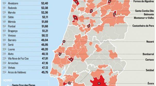 """7º Lugar nos 308 Municípios Nacionais no estudo sobre a """"Qualidade da Governação Local em Portugal"""""""