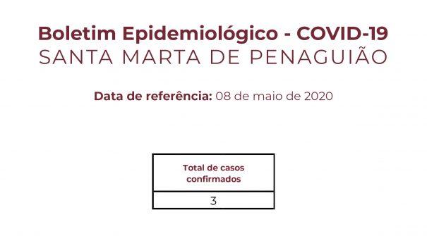 Boletim Epidemiológico do dia 08 de maio de 2020