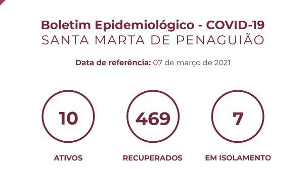 Boletim Epidemiológico do dia 07 de março 2021