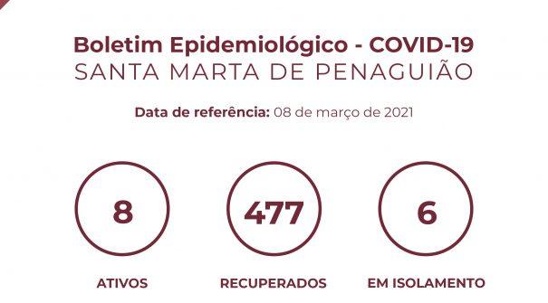 Boletim Epidemiológico do dia 08 de março 2021