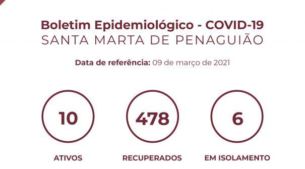 Boletim Epidemiológico do dia 09 de março 2021