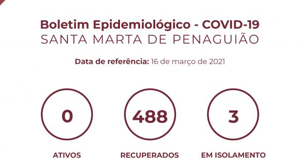 Boletim Epidemiológico do dia 16 de março 2021