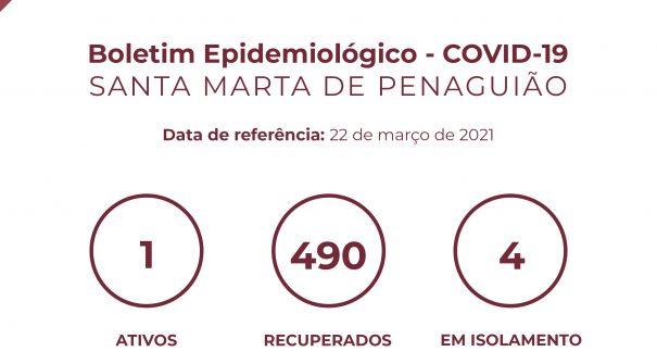 Boletim Epidemiológico do dia 22 de março 2021