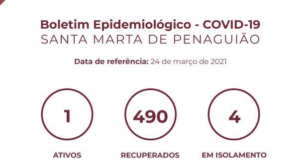 Boletim Epidemiológico do dia 24 de março 2021