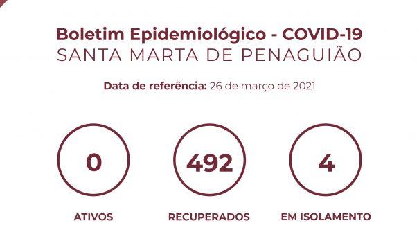 Boletim Epidemiológico do dia 26 de março 2021