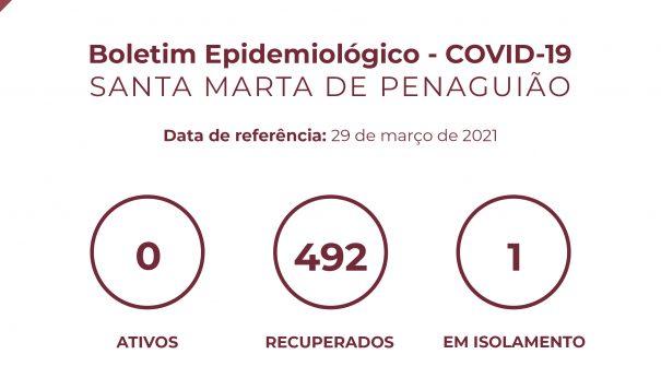 Boletim Epidemiológico do dia 29 de março 2021