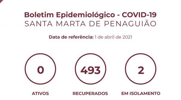 Boletim Epidemiológico do dia 1 de abril 2021