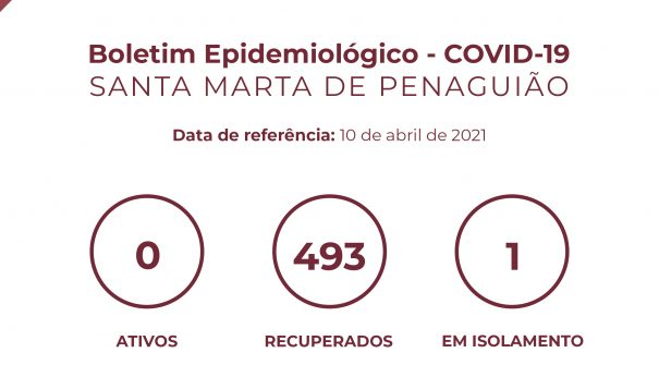 Boletim Epidemiológico do dia 10 de abril 2021