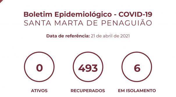 Boletim Epidemiológico do dia 21de abril 2021