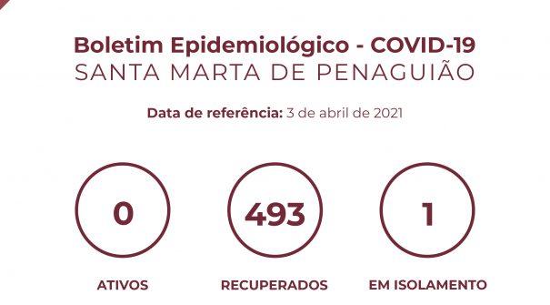 Boletim Epidemiológico do dia 3 de abril 2021