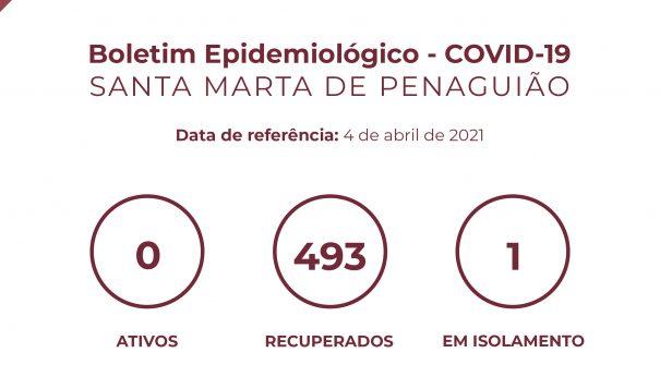 Boletim Epidemiológico do dia 4 de abril 2021