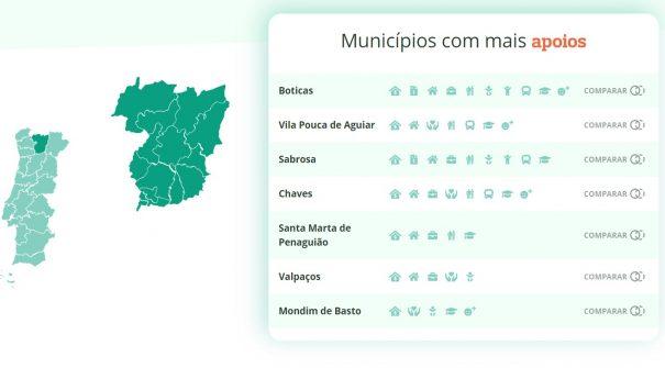 Santa Marta de Penaguião em destaque em estudo divulgado pela DECO