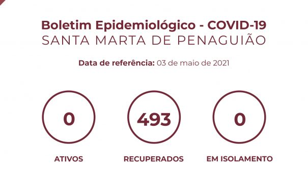 Boletim Epidemiológico do dia 03 de maio 2021