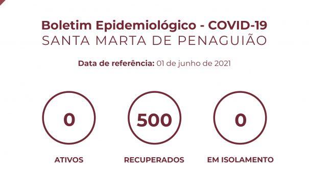 Boletim Epidemiológico do dia 01 de junho 2021