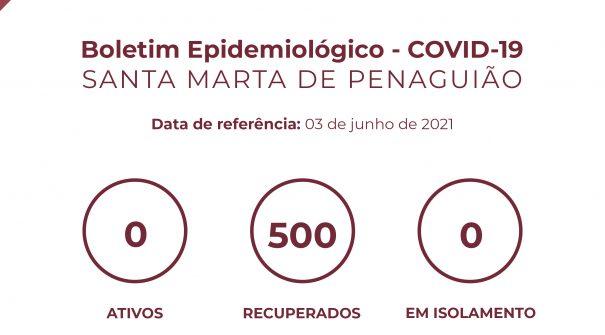Boletim Epidemiológico do dia 03 de junho 2021