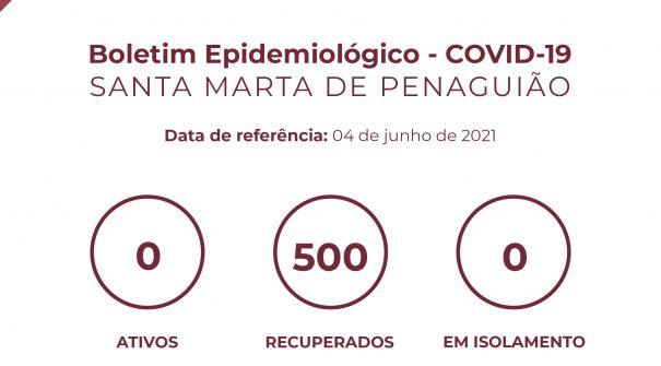 Boletim Epidemiológico do dia 04 de junho 2021