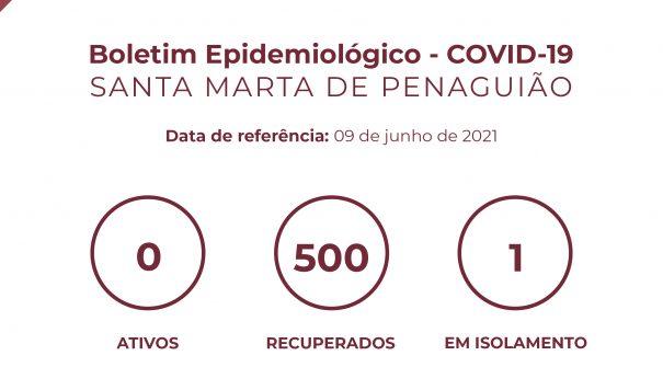Boletim Epidemiológico do dia 09 de junho 2021