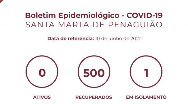 Boletim Epidemiológico do dia 10 de junho 2021