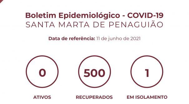 Boletim Epidemiológico do dia 11 de junho 2021