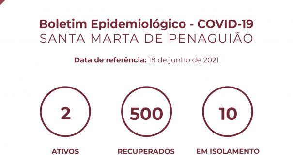 Boletim Epidemiológico do dia 18 de junho 2021