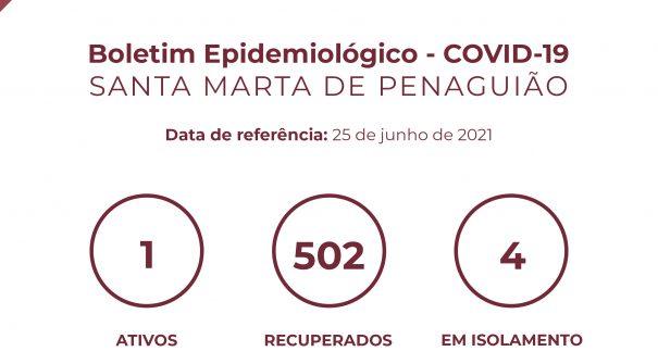 Boletim Epidemiológico do dia 25 de junho 2021