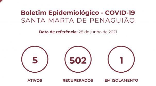 Boletim Epidemiológico do dia 28 de junho 2021
