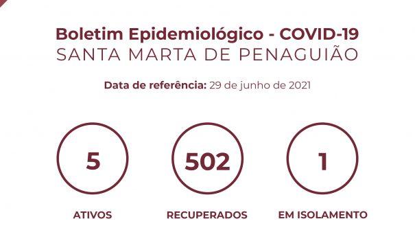 Boletim Epidemiológico do dia 29 de junho 2021