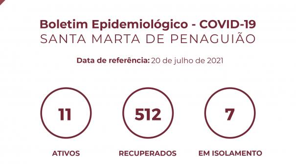 Boletim Epidemiológico do dia 20 de julho 2021