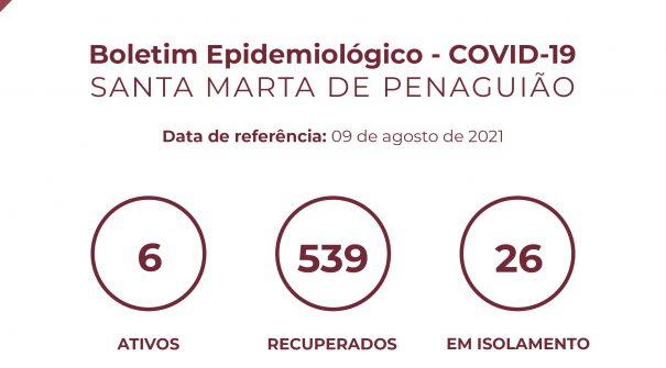 Boletim Epidemiológico do dia 09 de agosto 2021
