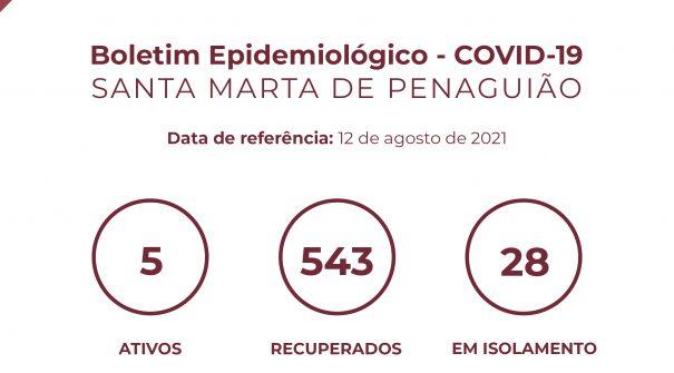 Boletim Epidemiológico do dia 12 de agosto 2021
