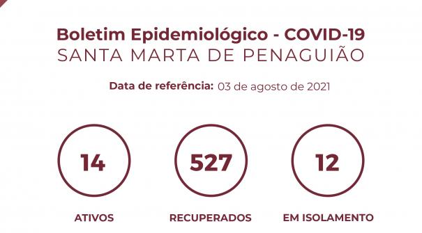 Boletim Epidemiológico do dia 3 de agosto 2021