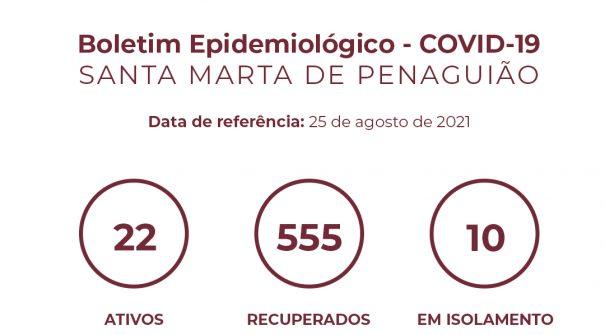 Boletim Epidemiológico do dia 25 de agosto 2021