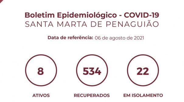 Boletim Epidemiológico do dia 06 de agosto 2021