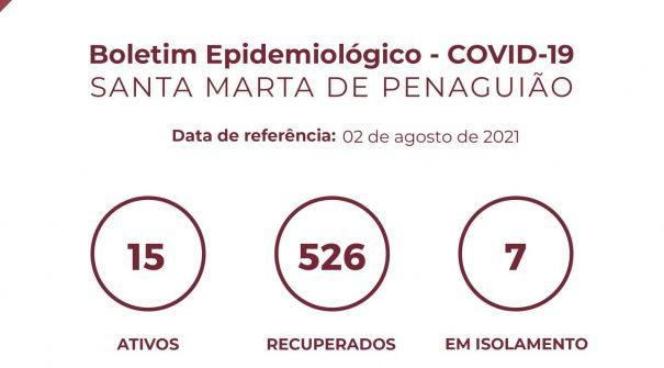 Boletim Epidemiológico do dia 02 de agosto 2021