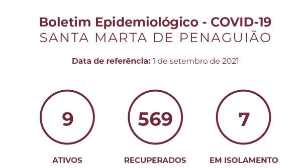 Boletim Epidemiológico do dia 1 de setembro 2021