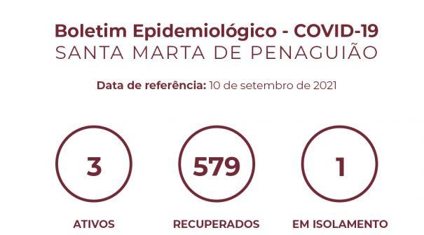 Boletim Epidemiológico do dia 10 de setembro 2021