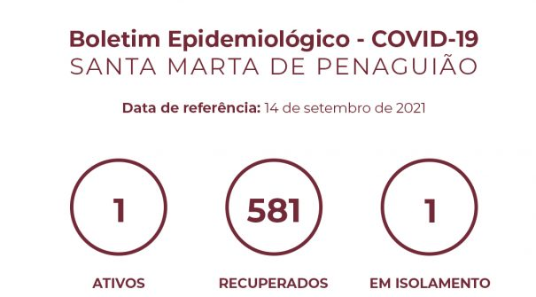 Boletim Epidemiológico do dia 14 de setembro 2021
