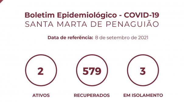 Boletim Epidemiológico do dia 8 de setembro 2021