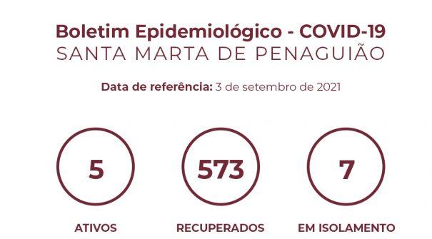 Boletim Epidemiológico do dia 3 de setembro 2021