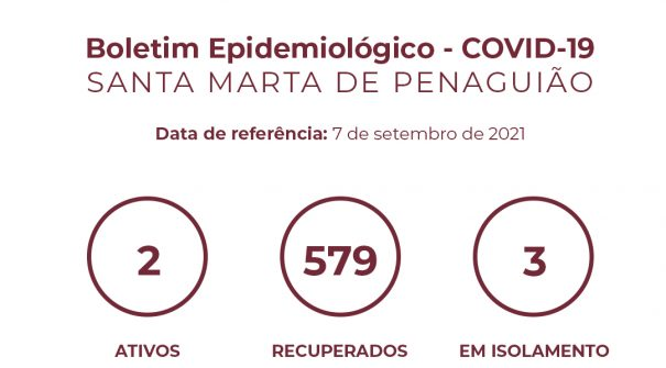 Boletim Epidemiológico do dia 7 de setembro 2021