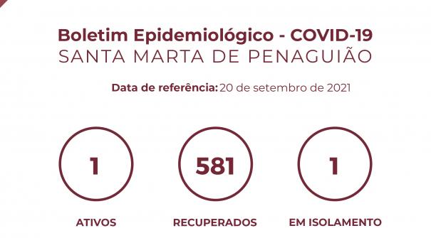 Boletim Epidemiológico do dia 20 de setembro 2021
